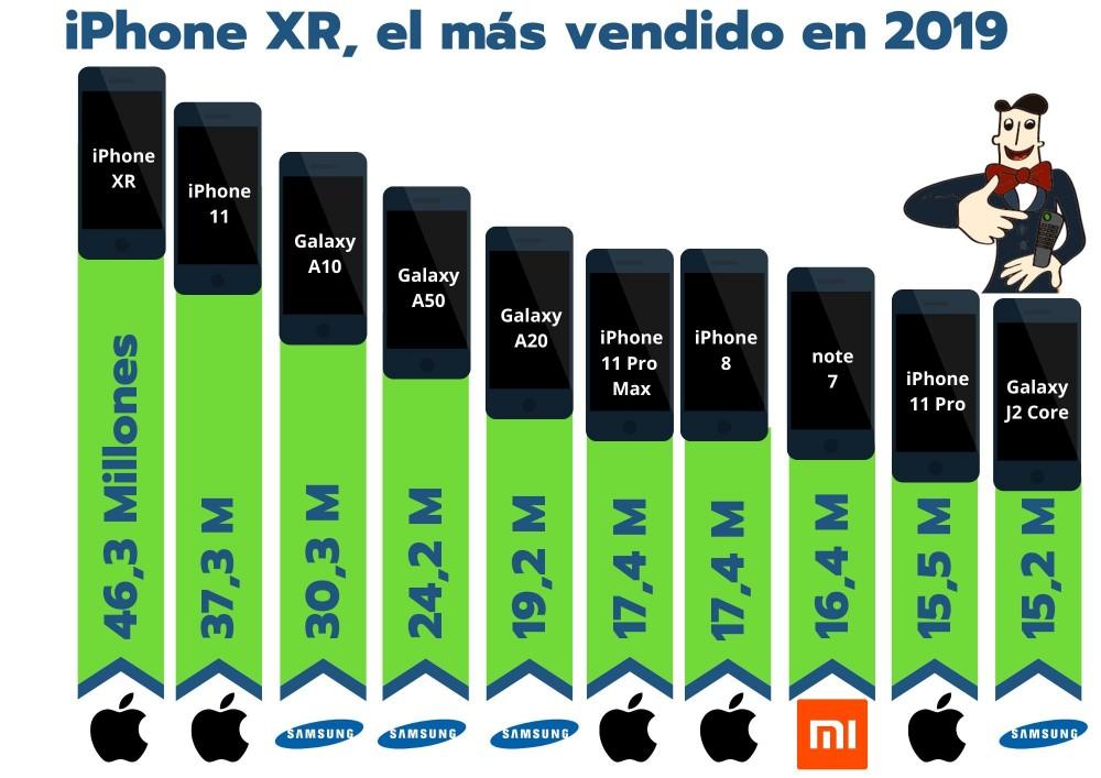 El iPhone XR ha sido el terminal más vendido de 2019