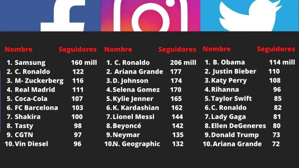 Ranking de seguidores en Facebook, Instagram y Twitter